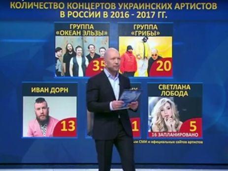 Вакарчук выступал в РФ 35 раз. Новая выдумка пропагандистов Кремля