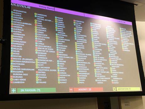 Сербия и Беларусь голосовали против резолюции Генассамблеи ООН по Крыму