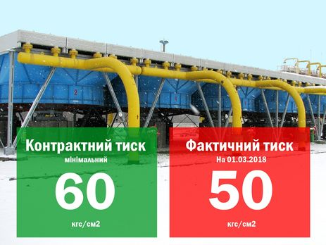 «Укртрансгаз» обвинил «Газпром» в несоблюдении договора