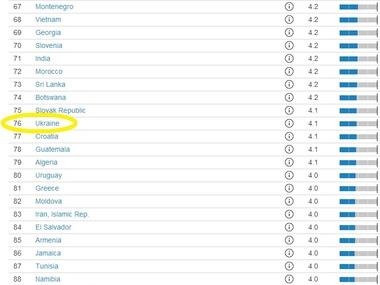 Швейцарская неправительственная организация ВЭФ опубликовала свой ежегодный рейтинг