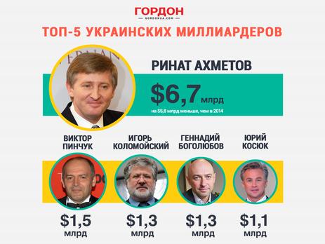 Топ-5 украинских миллиардеров.