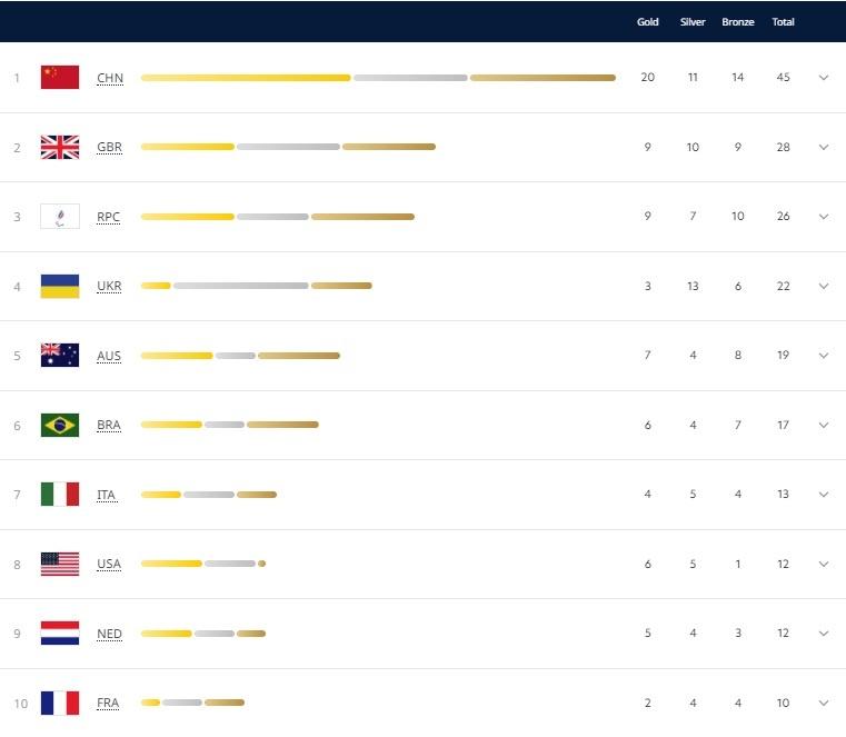 Скриншот: paralympic.org