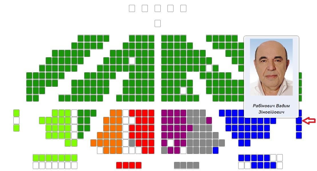 Место, на котором сидел Кива, закреплено за Рабиновичем. Рядом слева– места Нестора Шуфрича и Виктора Медведчука. Скриншот: rada.gov.ua