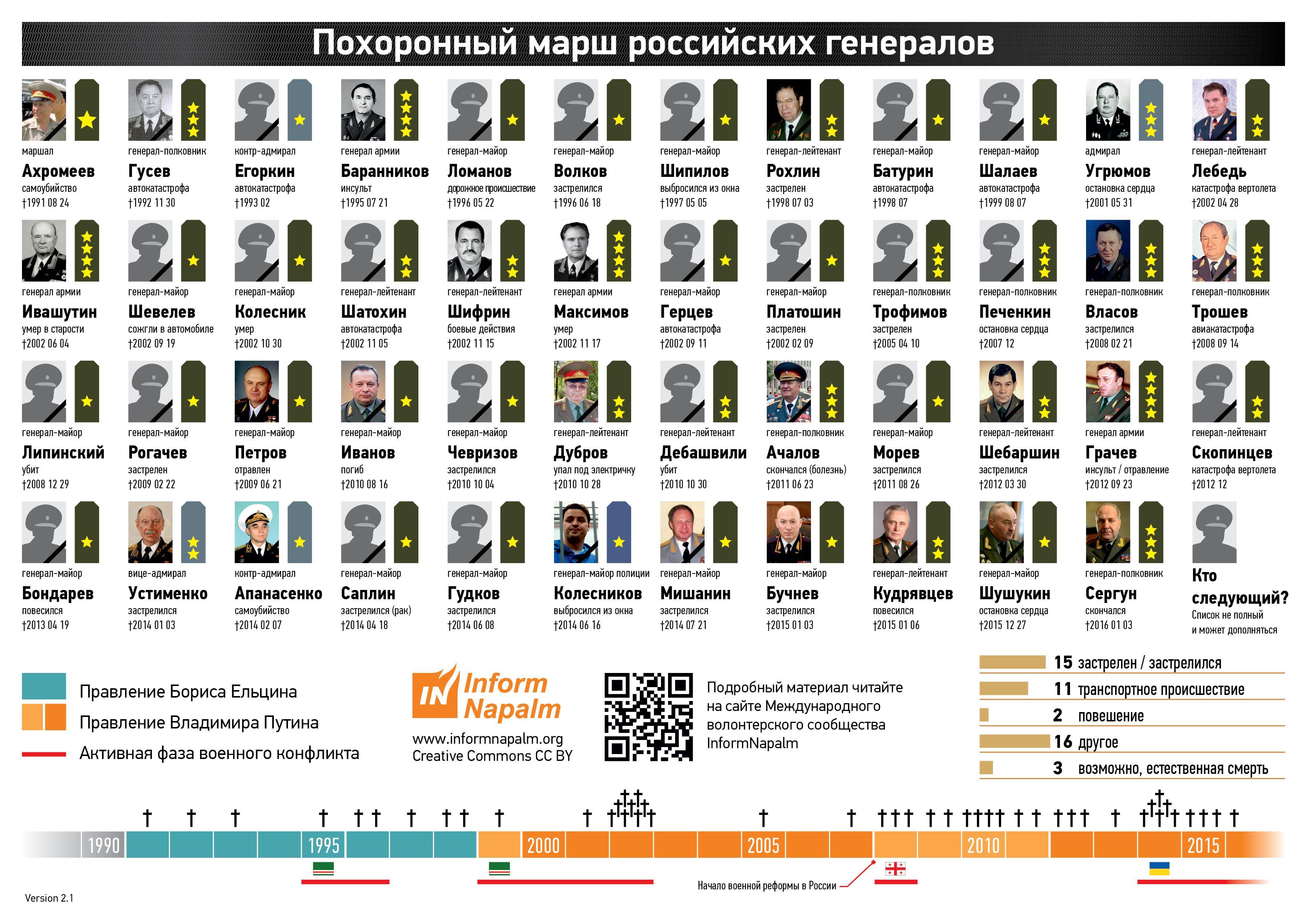 rus_generals_d01_ru