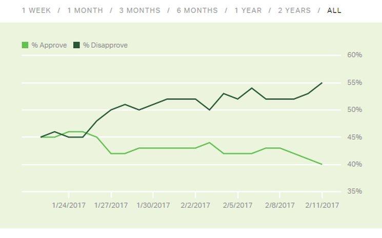 Политику Трампа неодобряют 55 процентов американцев— Опрос