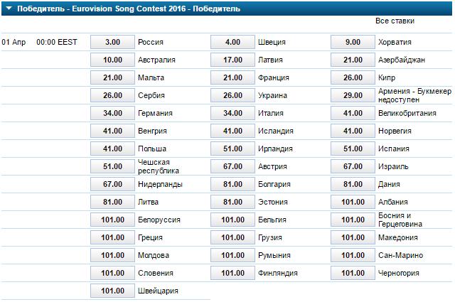 Букмекерская контора ставки на евровидение 2014 ставки транспортного налога в г самара самарской области