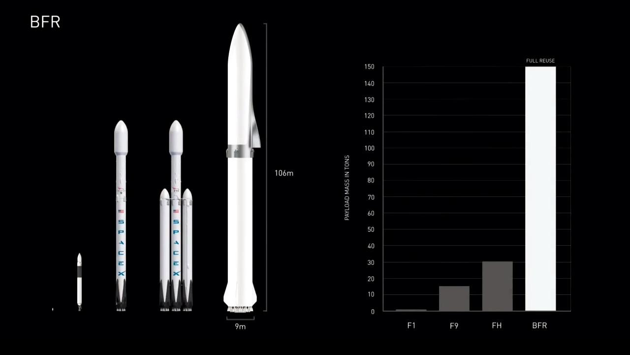Сравнение BFR с предшественниками. Скриншот: iGadgetPro / YouTube