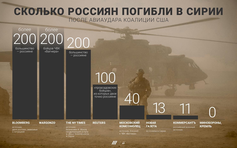 Инфографика: tvrain.ru