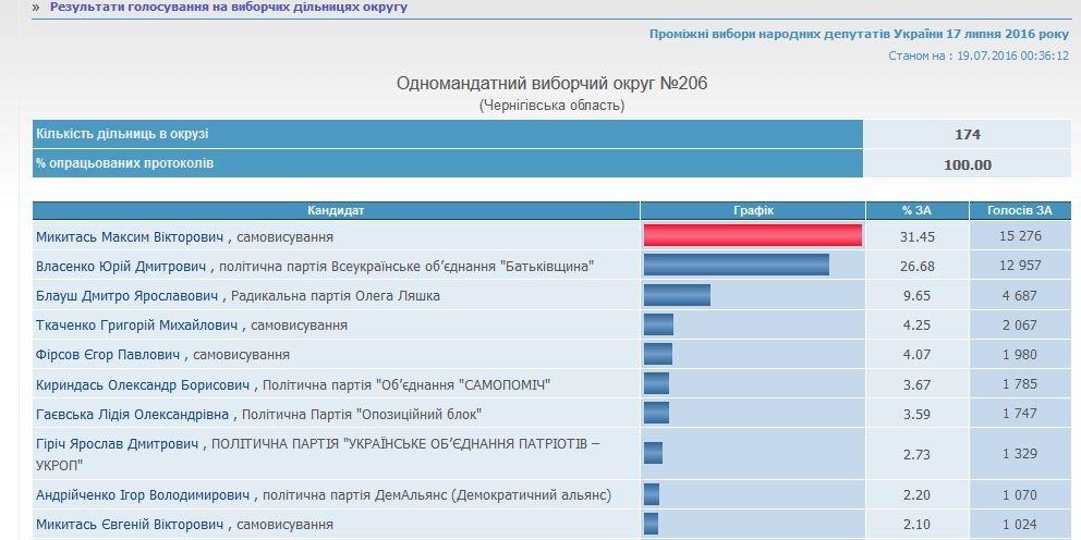 «Батькивщина» оспорит всуде результаты выборов вЧернигове
