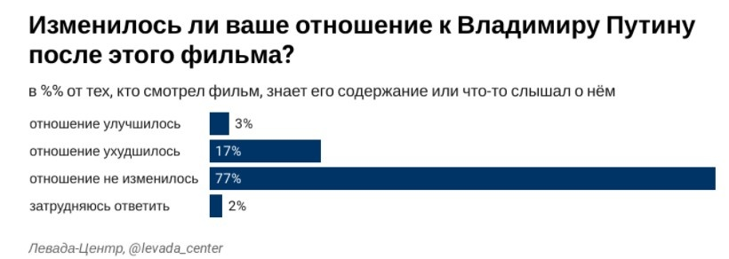 Скриншот: levada.ru