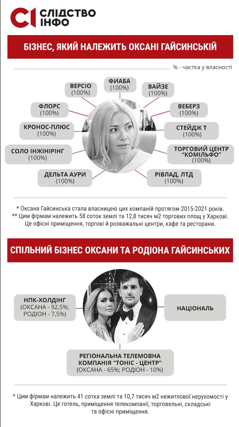 Инфографика: slidstvo.info