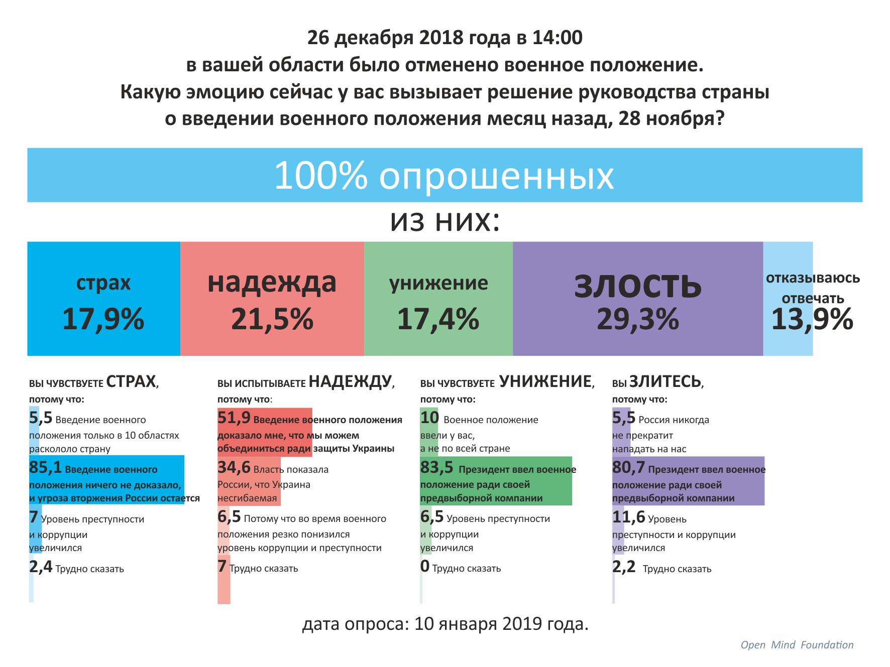 Общие результаты опроса 10 января