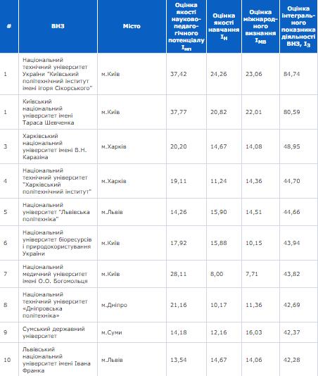 4eefe160f28 Университеты оценивали по качеству научно-педагогического потенциала и  качеству обучения. Учитывалось также международное признание.