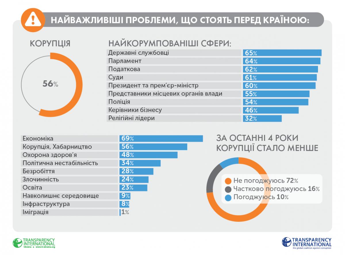 Вследующем году треть граждан России иукраинцев давала взятки