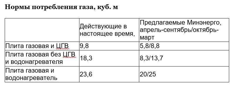 Компенсация за автотранспорт в 2018г норма