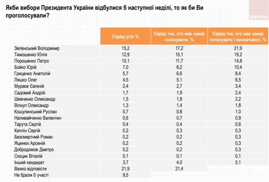 Скриншот: ratinggroup.ua