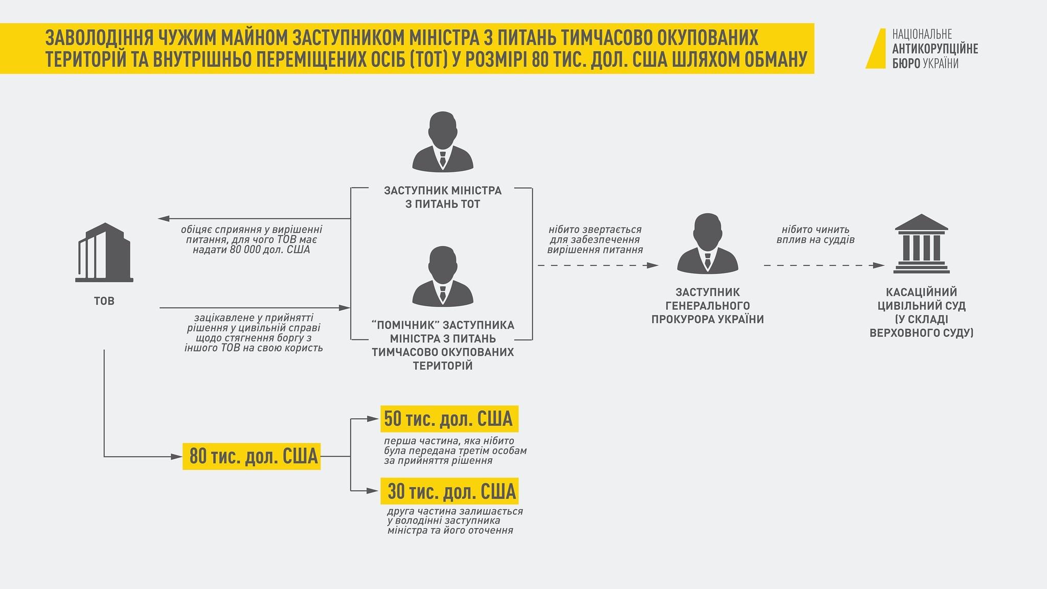 Схема: nabu.gov.ua