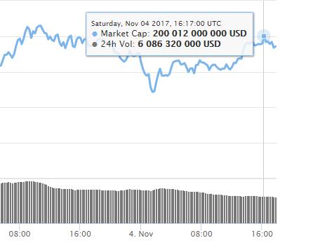 Скриншот: coinmarketcap.com