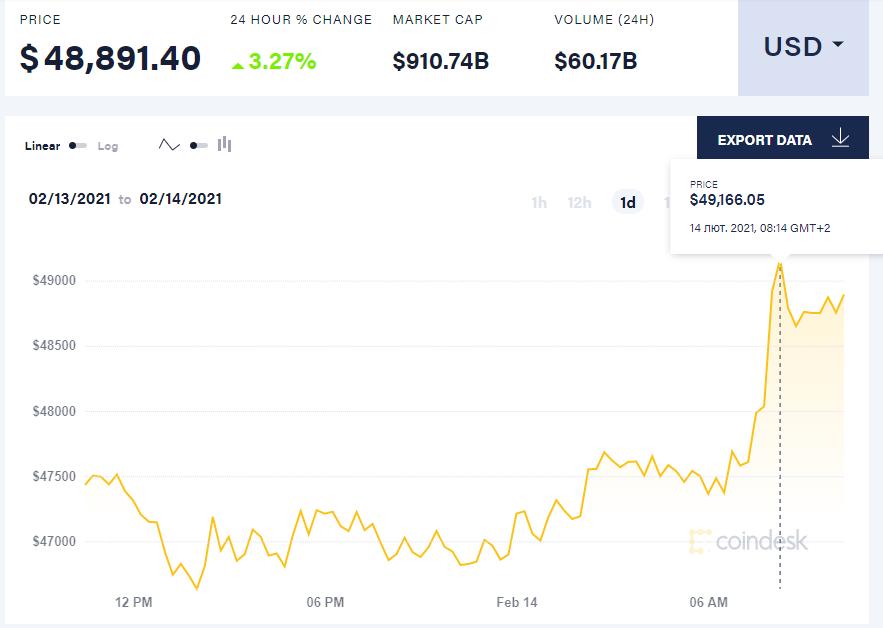 Скриншот: coindesk.com