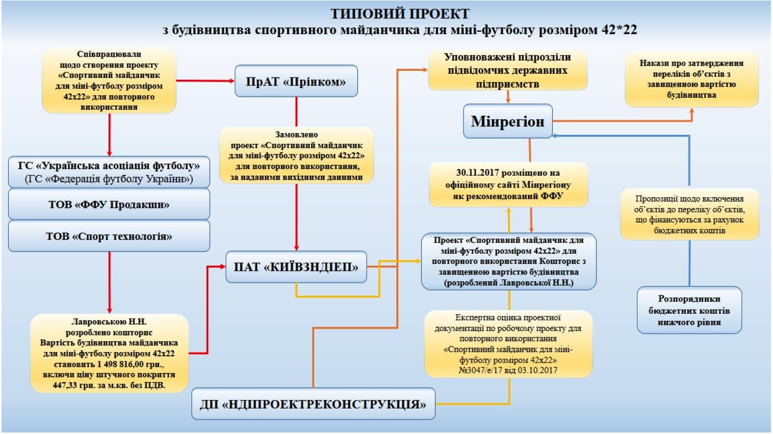 Інфографіка: Прес-служба Григорія Мамки