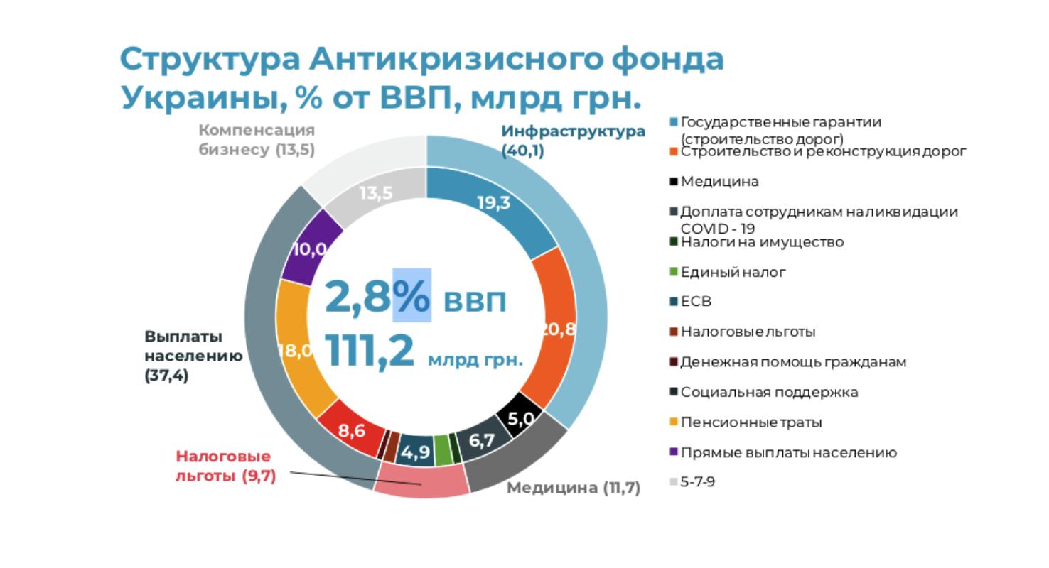 Інфографіка: delo.ua