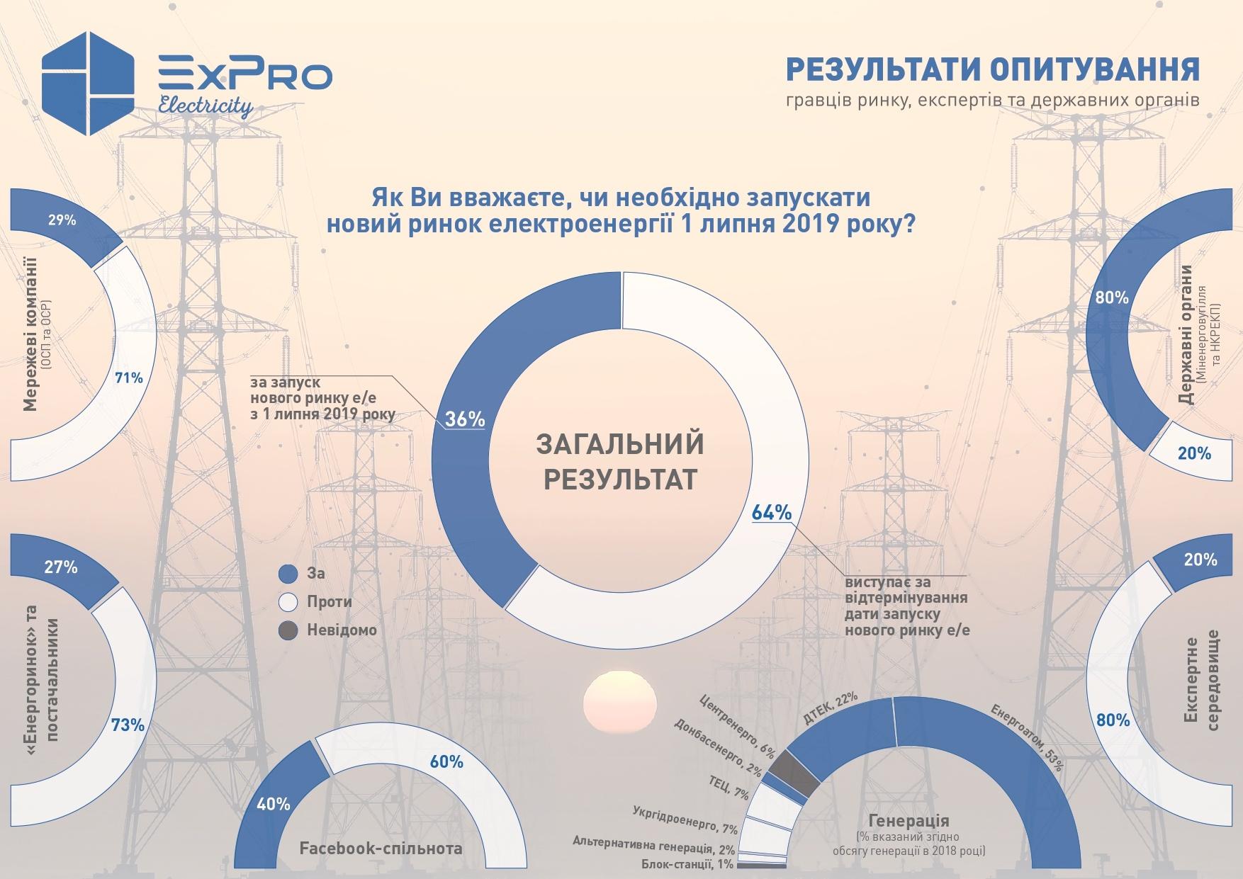 Инфографика: expro.com.ua