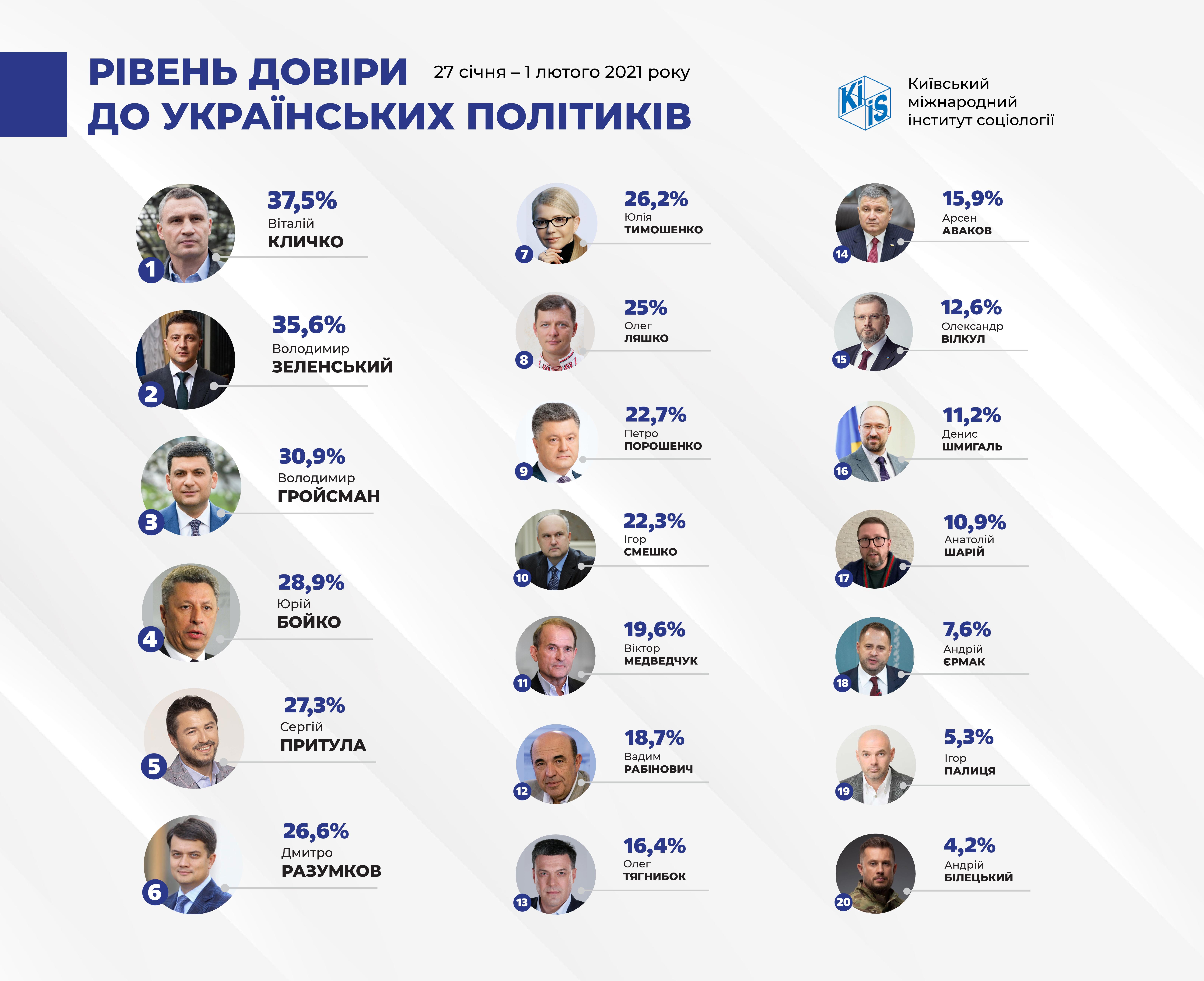 Инфографика: kiis.com.ua
