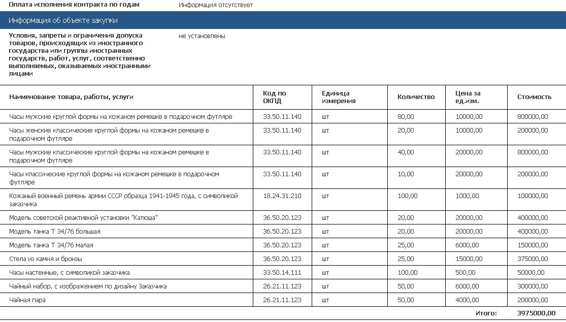 Скриншот документа с сайта zakupki.gov.ru