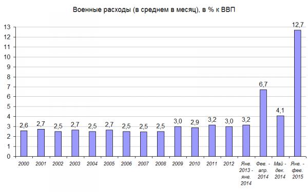пенсия военных в 2013 году: