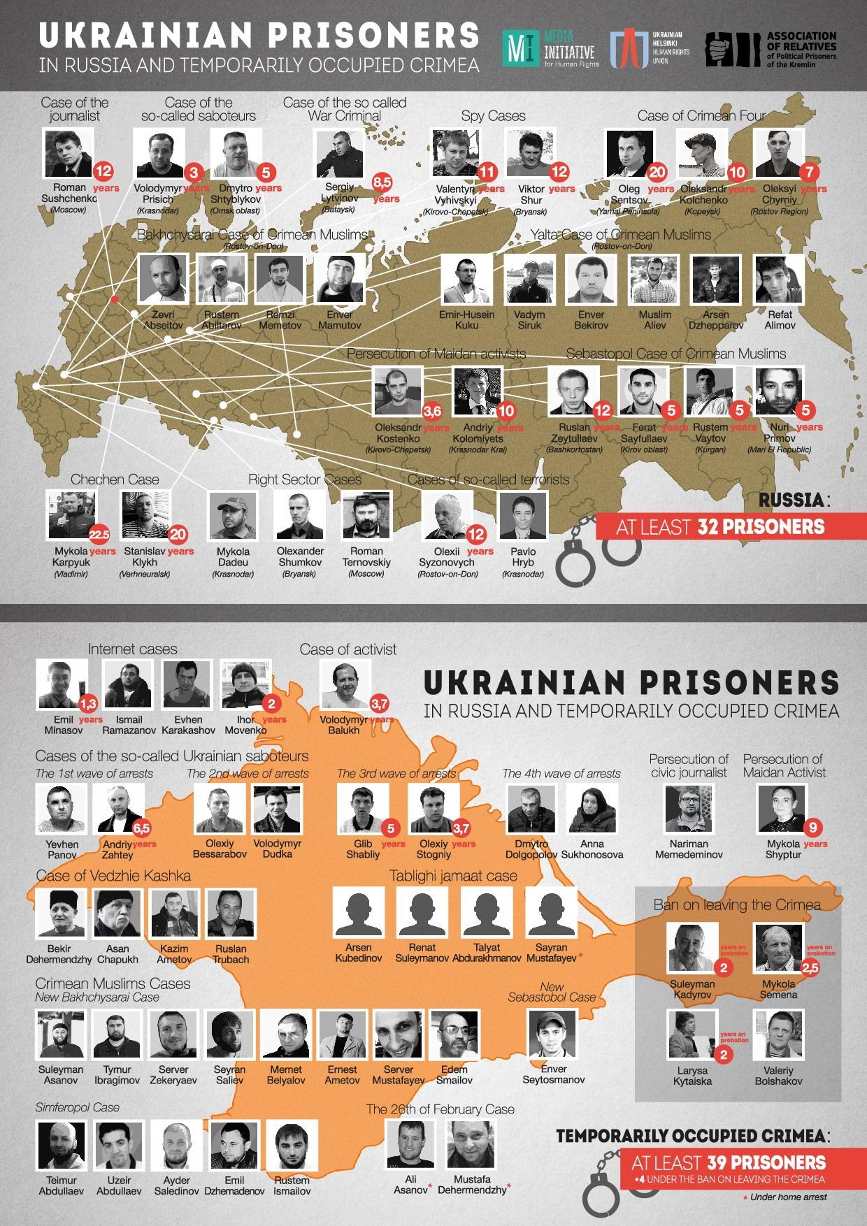 Украинские узники Кремля