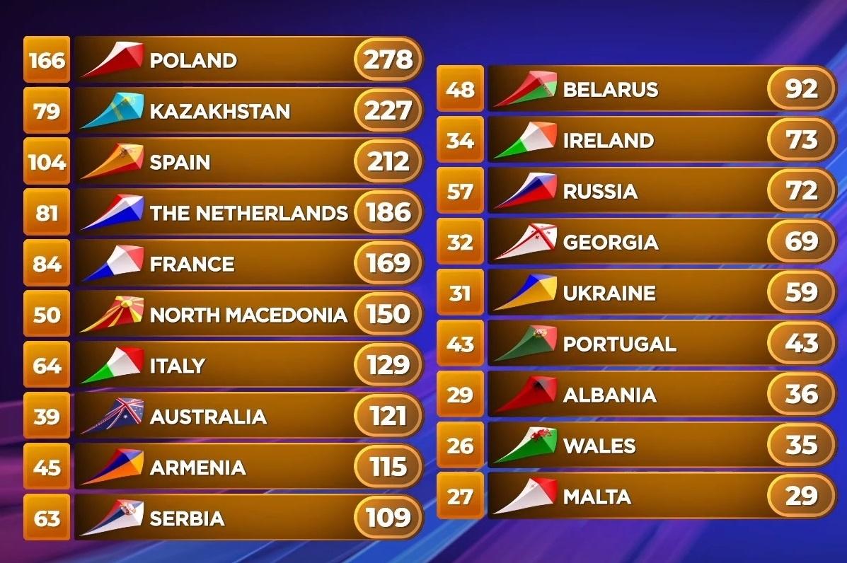 Скриншот: Junior Eurovision Song Contest / YouTube