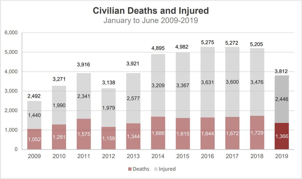 Инфографик: news.un.org