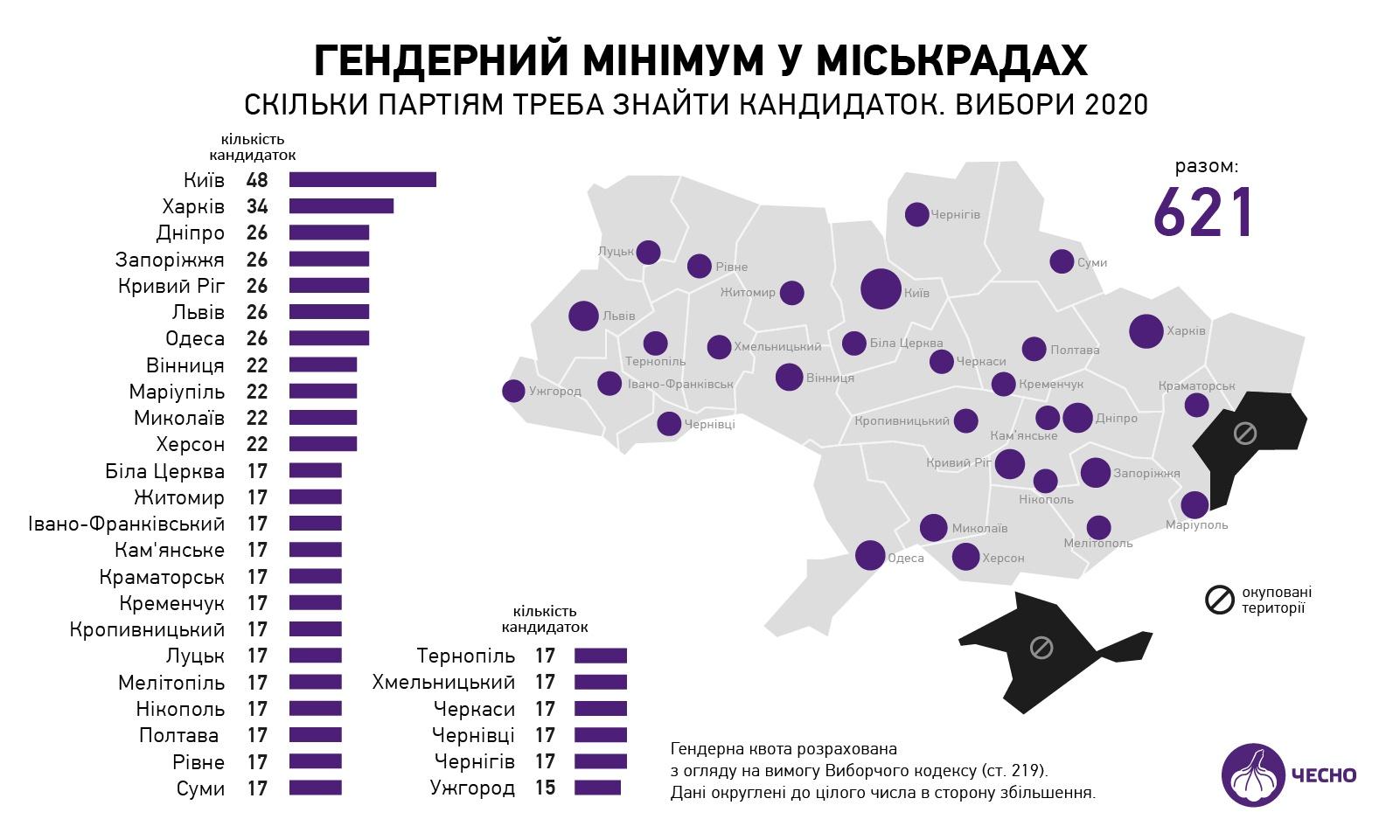 Фото: chesno.org