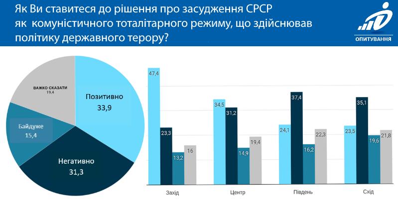 Инфографика: dif.org.ua