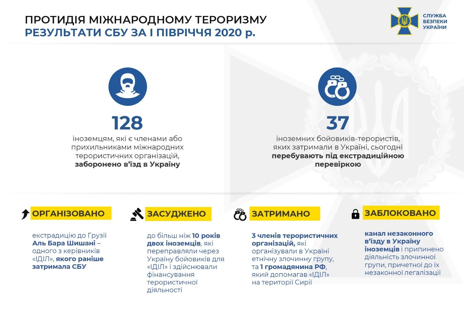 Инфографика: ssu.gov.ua