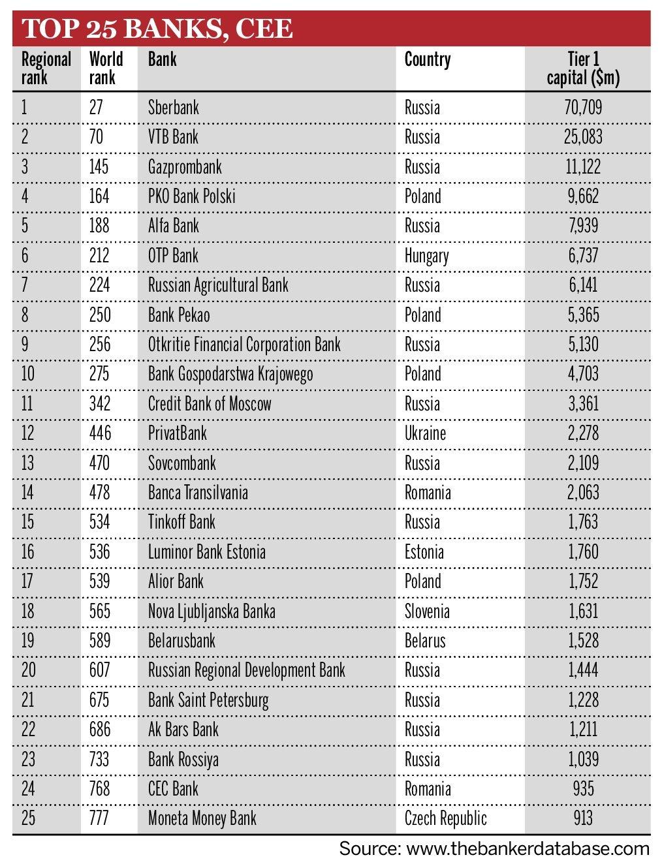 Инфографика: top1000worldbanks.com