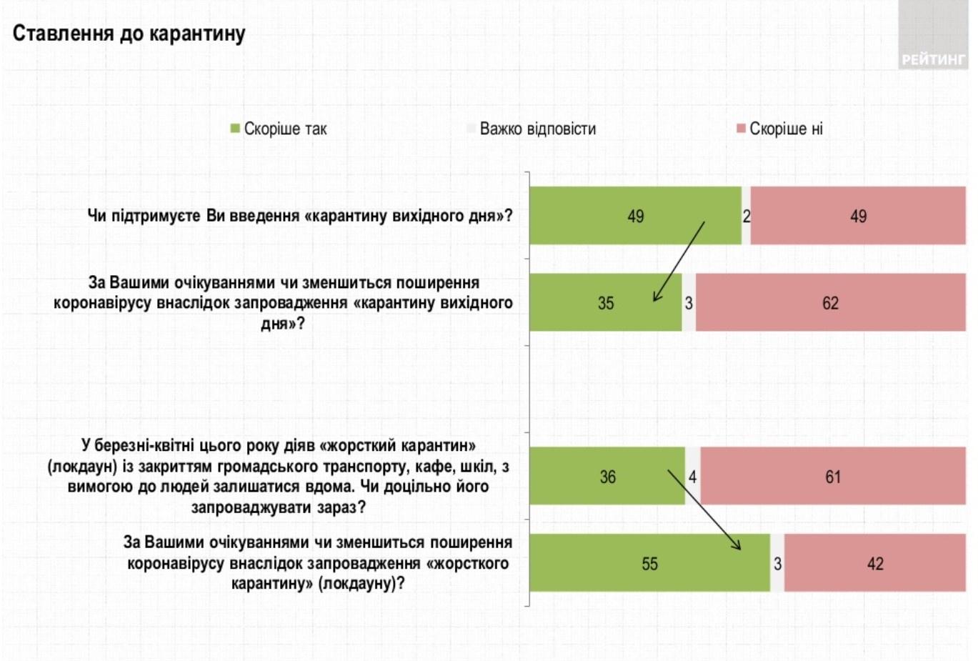 Інфографіка: ratinggroup.ua