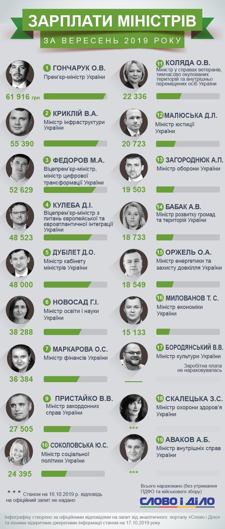 Зарплаты министров за октябрь 2019 года. Инфографика: slovoidilo.ua