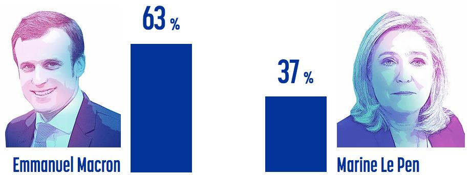 По данным социологической службы Ipsos, победу во втором туре выборов одержит Эммануэль Макрон. Фото: ipsos.fr