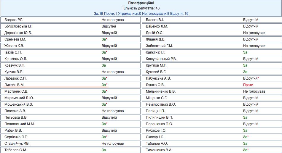 """Результаты голосования за законопроект №3879, один из """"законов 16 января"""". В соответствии с данными официального сайта Рады, Литвин проголосовал """"за"""", но позже подал в аппарат парламента заявление с просьбой считать, что он не голосовал. Скриншот: rada.gov.ua"""