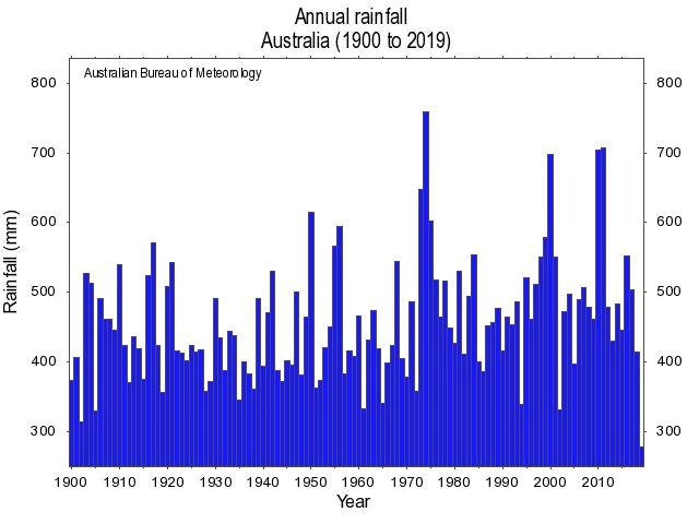 В 2019-м в Австралии выпало в два раза меньше осадков, чем в 1903 году, который был самым засушливым до этого. Графика: bom.gov.au
