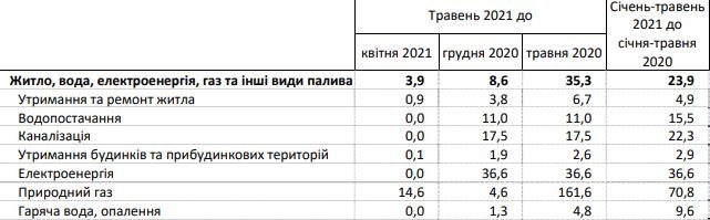 Скріншот: ukrstat.gov.ua