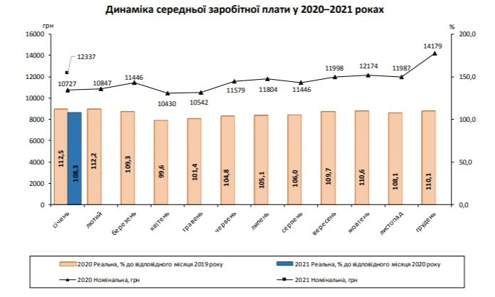Инфографика: ukrstat.gov.ua