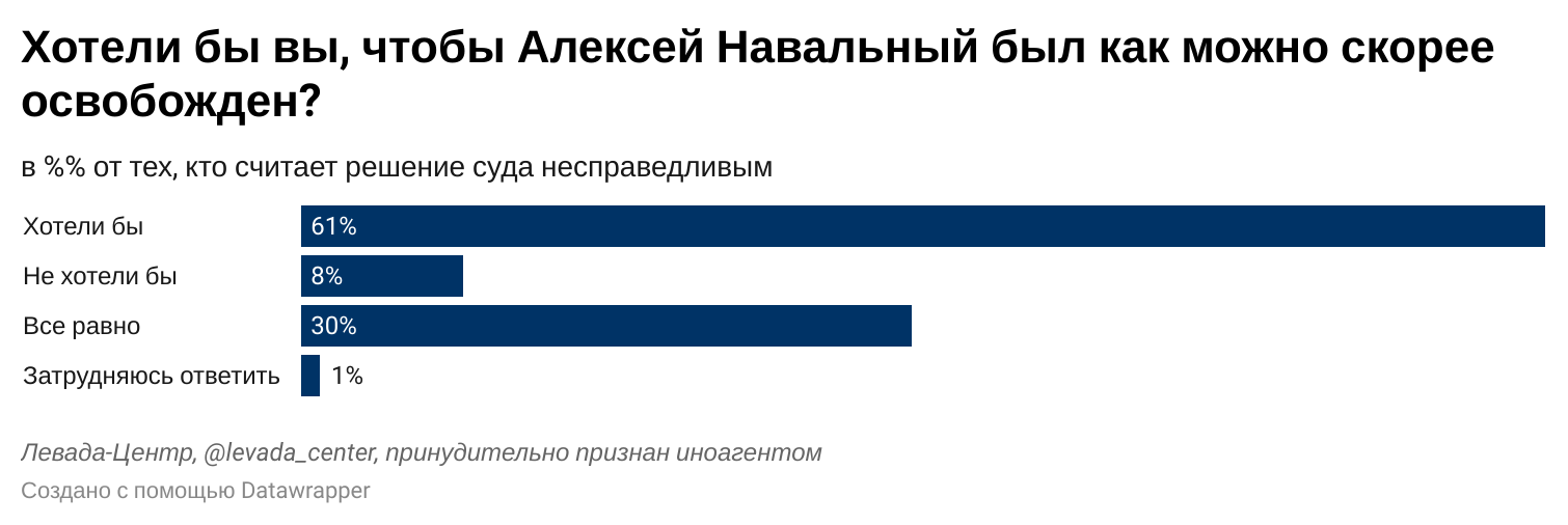 Инфографика: levada.ru