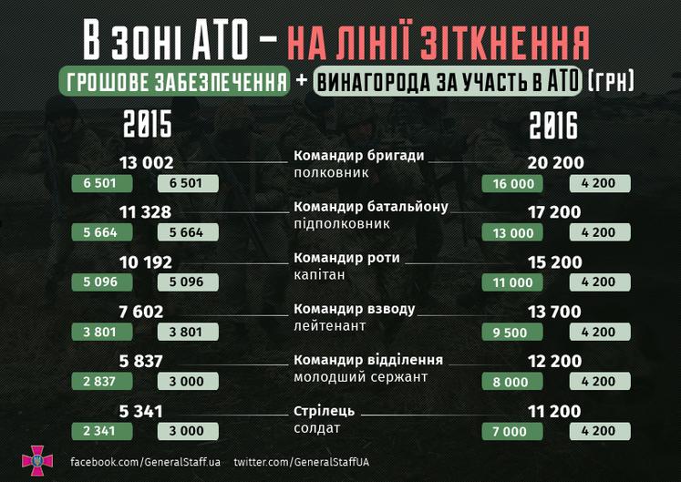 образец контракта военнослужащего украины 2016 - фото 11
