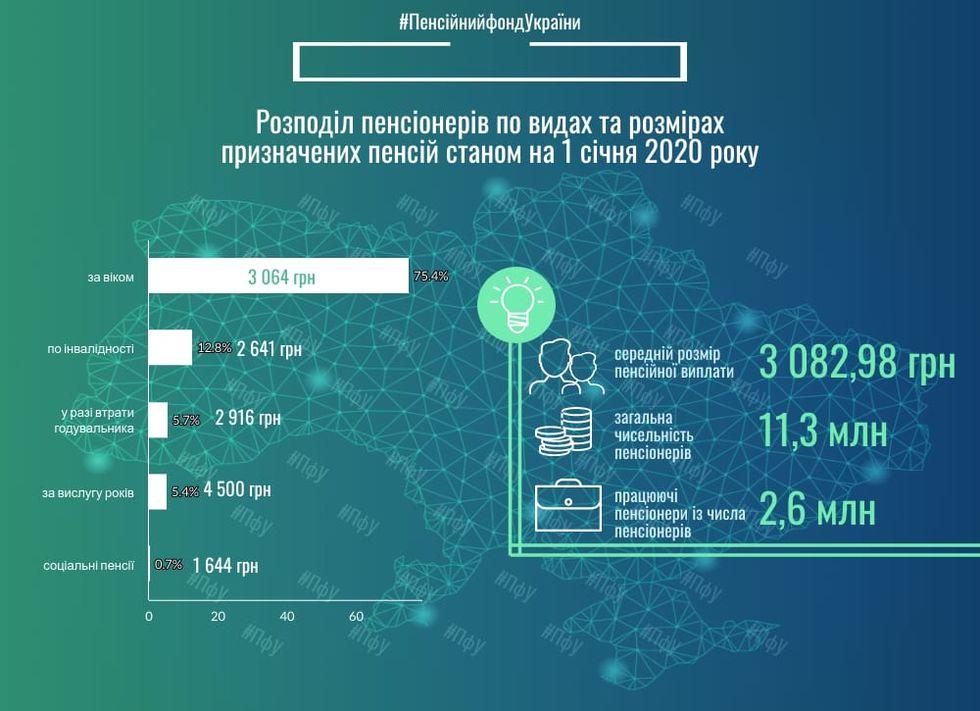Выплаты по возрасту получают 75,4% пенсионеров Украины. Инфографика / ГОРДОН
