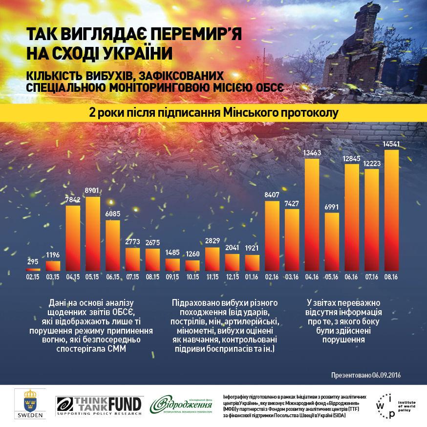 Два года Минским соглашениям: число взрывов на Донбассе постоянно растет. Инфографика / Гордон