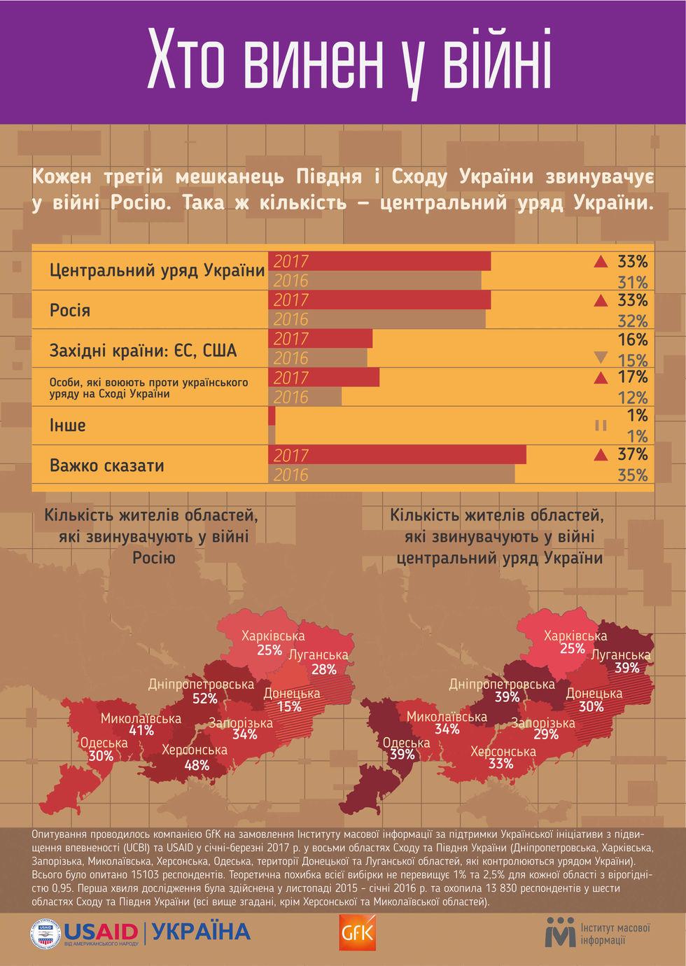 Соцопрос: Каждый третий житель юга и востока Украины возлагает вину за конфликт на Донбассе на правительство Украины. Инфографика / ГОРДОН