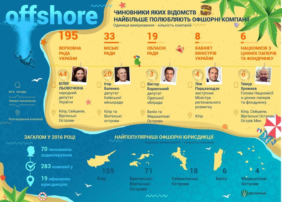 В 2016 году 70 украинских чиновников задекларировали 283 офшора. Инфографика / ГОРДОН