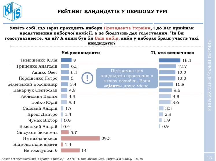 Порошенко – на четвертом месте президентского рейтинга, во втором туре он проиграл бы любому из конкурентов – опрос / ГОРДОН